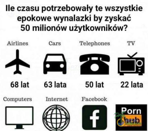 Ile czasu potrzebowały te wszystkie epokowe wynalazki by zyskać 50 milionów użytkowników? Airlines 68 lat Computers 63 lata Internet Telephones 50 lat 22 lata Faceb*** Porn hub
