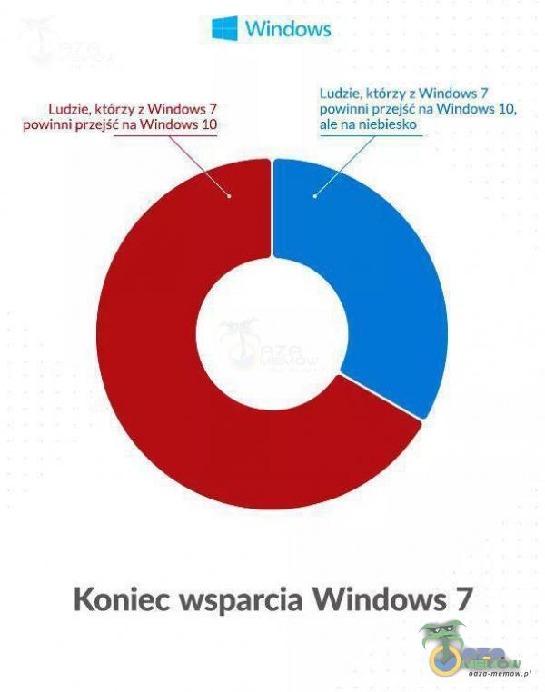 UIŚ viieloniś Ladym kłoczzswiy TowimmWaze ś AM Koniec wsparcia Windows 7