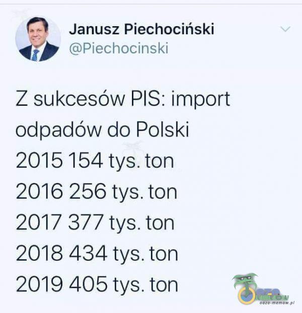 (0 Janusz Piechociński <> tżp|echocinski Z sukcesów PIS: import odpadów do Polski 2015 154 tys. ton 2016 256 tys. ton 2017 877 tys. ton 20184354 tys. ton 2019 405 tys. ton