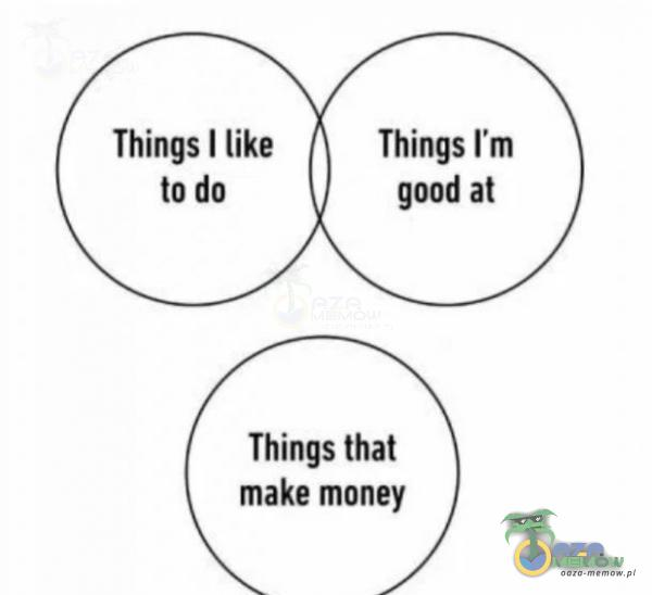 Things I like to do Things that make money