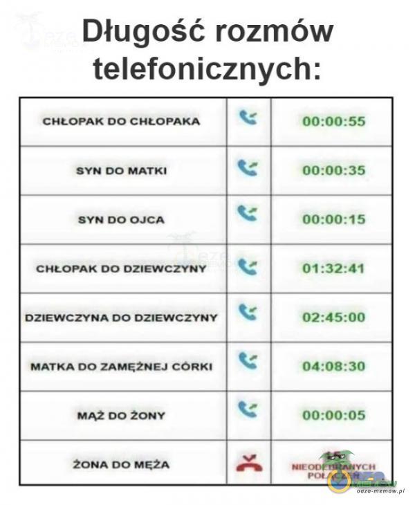 Długość rozmów telefonicznych: GHŁOHNAK 0O CHŁOPAKA RYW OO mTi SYNUCOCA THEOTAK: OO DZW CTY JY ISZTEWECZYNA DO DZYEWOZTYMY MATKA TO ŻAMIĘZNEJ WOKT inesrónt- hlr MAŻ OÓ Zr aMr-V05 ŻONA OO MŻA. sei Iu%mu AĘr