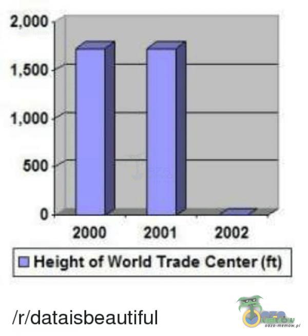2,000 1 ,500 ,ooo 500 2000 2001 2002 Height of World Trade Center (ft) /r/dataisbeautiful